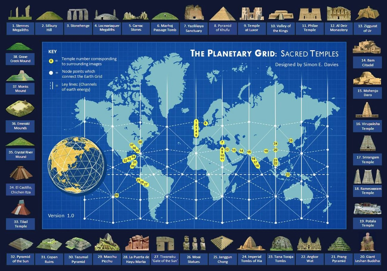 The Planetary Grid Sacred Temples Infographic Truth Control